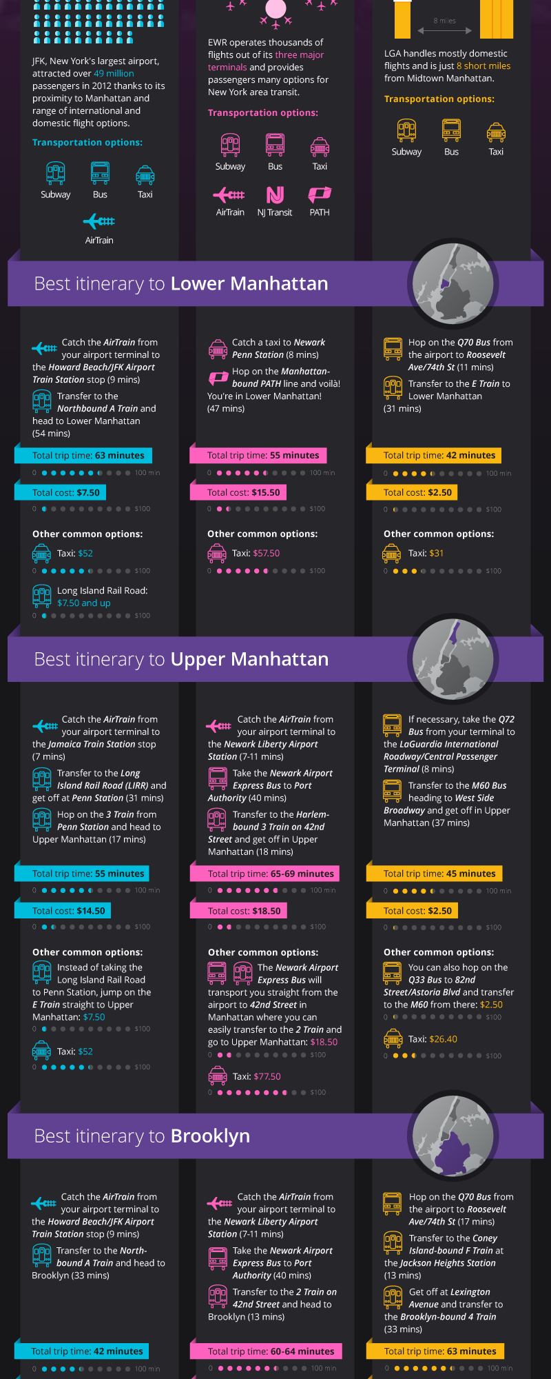 Infographic: Going to Manhattan and Brooklyn from New York airports
